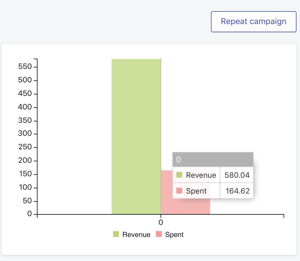 SMSBump Text Marketing Analytics | SMS Marketing Campaign Revenue & Spend Statistics