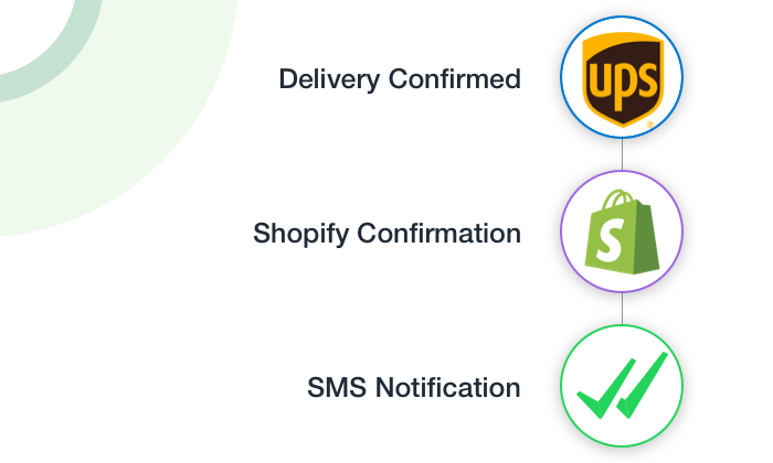 Order Delivery SMS Notification Automation in Shopify