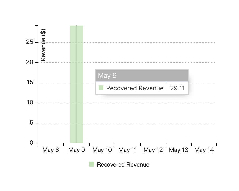 SMSBump Automation Analytics | Recovered revenue from SMS Automations