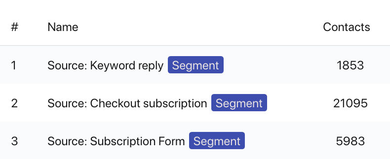 Subscriber Source Segments in Shopify