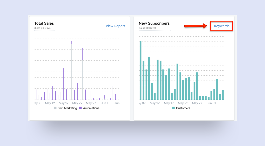 SMSBump Dashboard: SMS marketing analytics and performance
